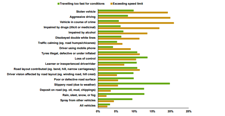 The Rise Of Driver Impairment